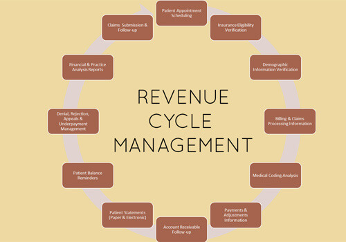 healthcare revenue cycle management